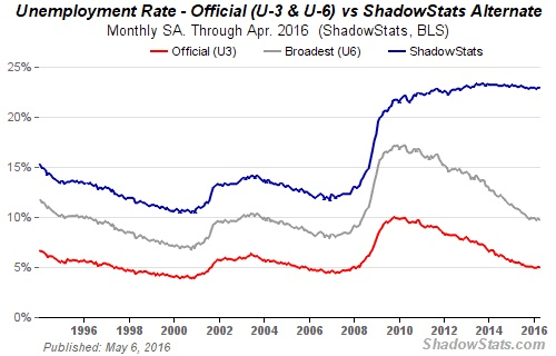 United States Unemployment Rate April 2016